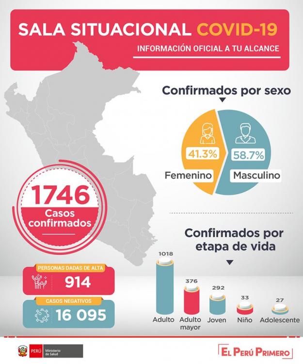 evolución del Coronavirus en Trujillo