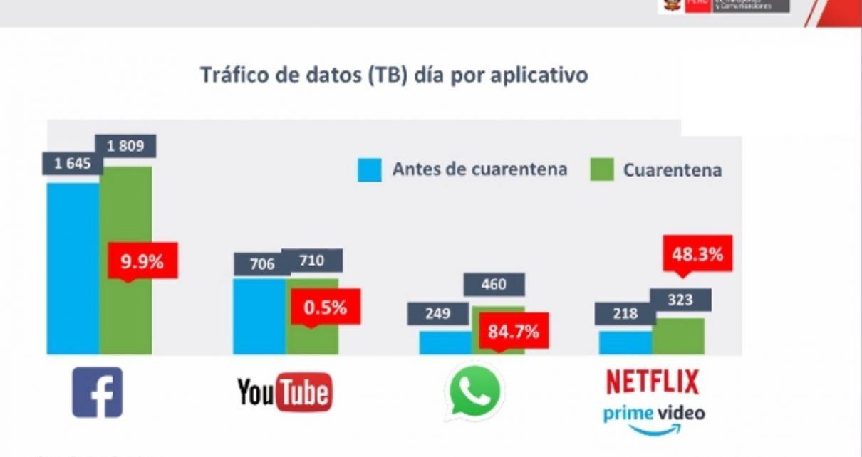 Tráfico de internet en Perú