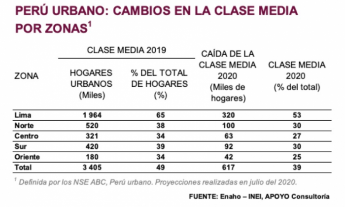 COVID-19 Perú clase media